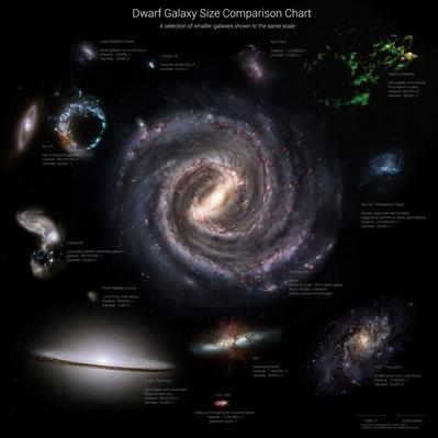 Galaxy sizes compared to IC 1101, the largest known galaxy | Earth and Space