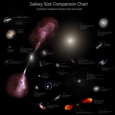 Galaxy size comparison chart. A selection of galaxies shown to the same scale | Earth and Space