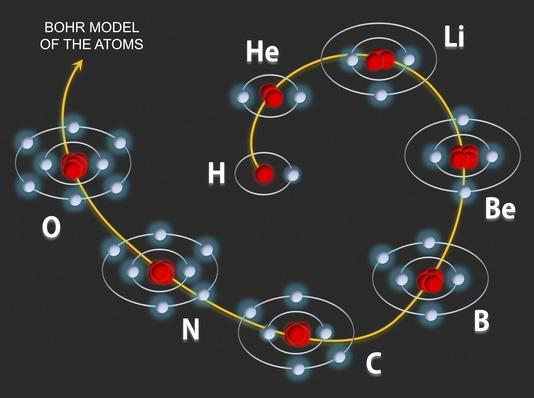Filling the orbitals in the atoms | Science and Technology