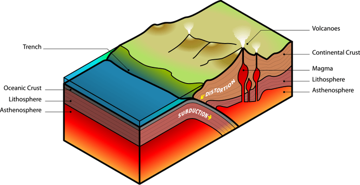 Plate Tectonics - Subduction | Earth and Space