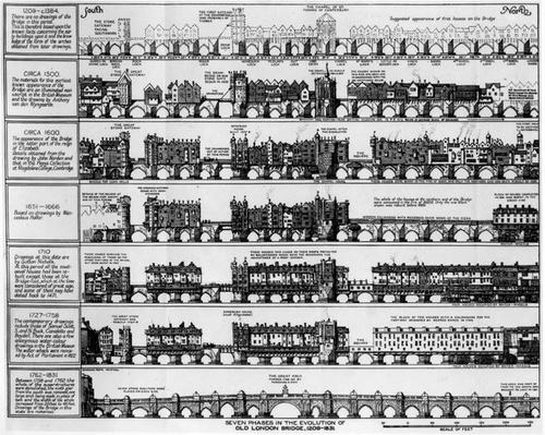 Seven Phases in the Evolution of Old London Bridge, 1208-1831