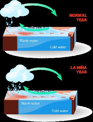 La Nina | Weather