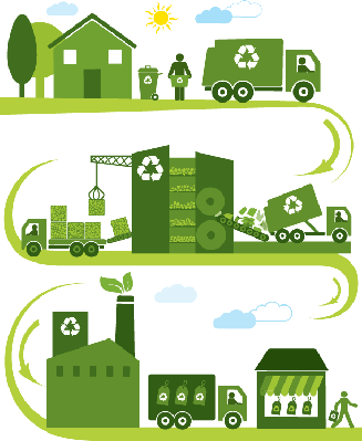 The Recycling Process | Clipart