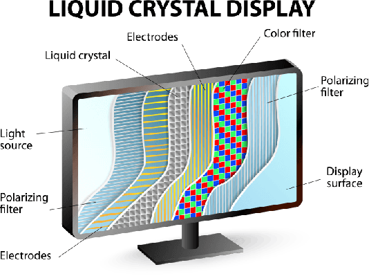 Cross-section of an LCD display   Science and Technology