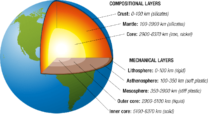 Interior structure of earth ppt