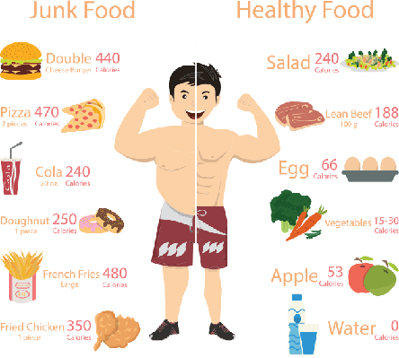 Chubby man and Muscular man vector illustration | Health and Nutrition