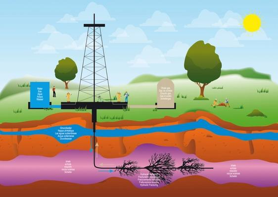 Shale Gas | Earth's Resources