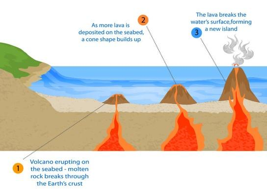 Volcanic island | Earth and Space
