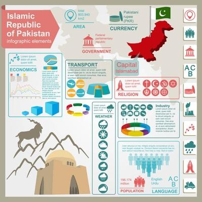 Pakistan  infographics, statistical data, sights | World Religions: Islam