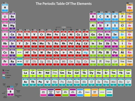 Detailed periodic table of elements | Science and Technology