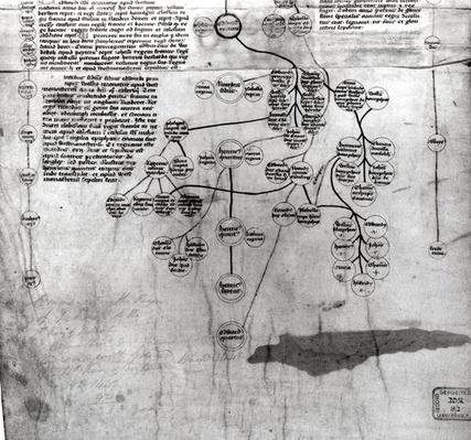 The Genealogy of Edward IV