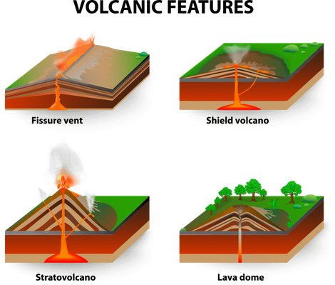 Volcanic features | Earth and Space