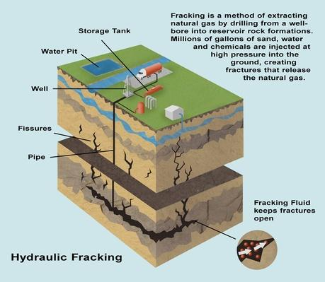 Hydraulic Fracking Diagram | Earth's Resources