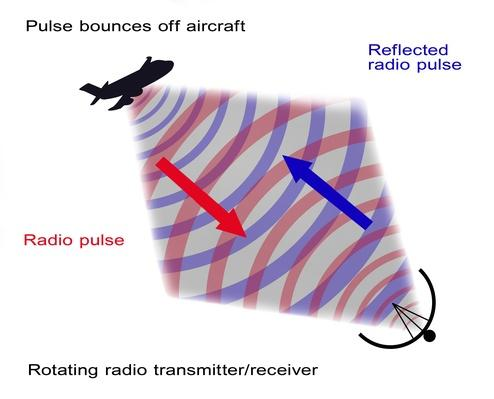 Radar Illustration | Science and Technology