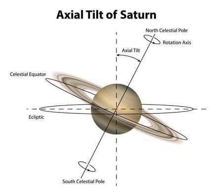 Planet Saturn | Earth and Space