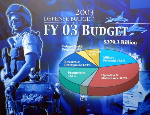 Rumsfeld Presents $379B Defense Budget | The Study of Economics