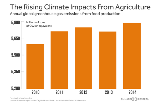 Rising Climate Impacts from Agriculture