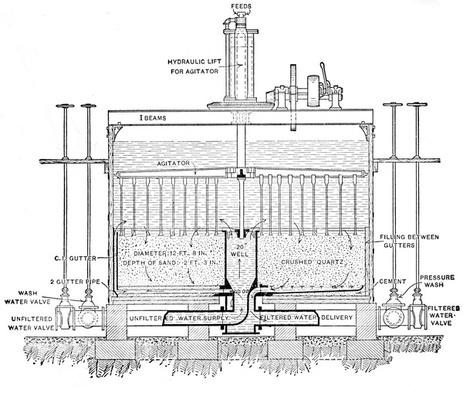 "Illustration of the Operation of the Filtration Process, taken from ""Filtration of Public Water Supplies"", 1890"