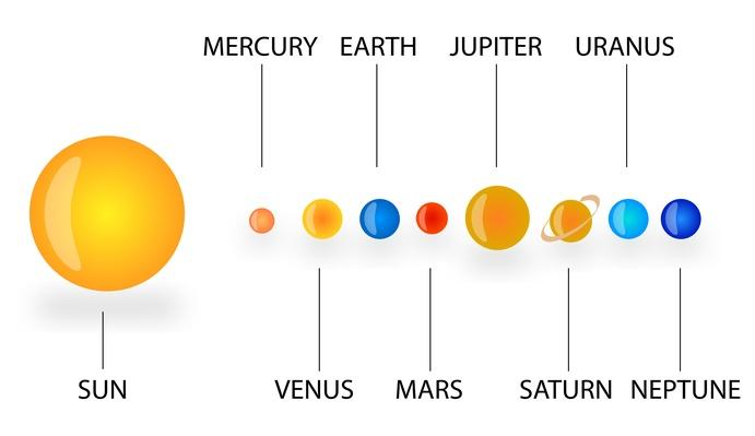 Scale diagram of planets earth and space social studies image solar system scale diagram solar system earth and space ccuart Choice Image