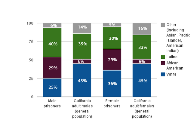 The Lowdown | Examining California's Prison System: Real-World Ratio - Race