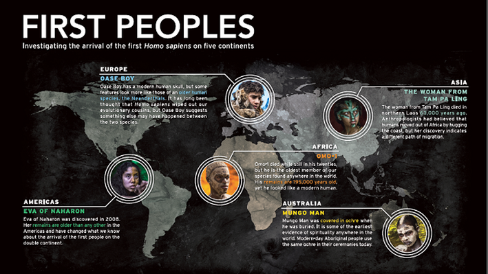 First Peoples Infographic