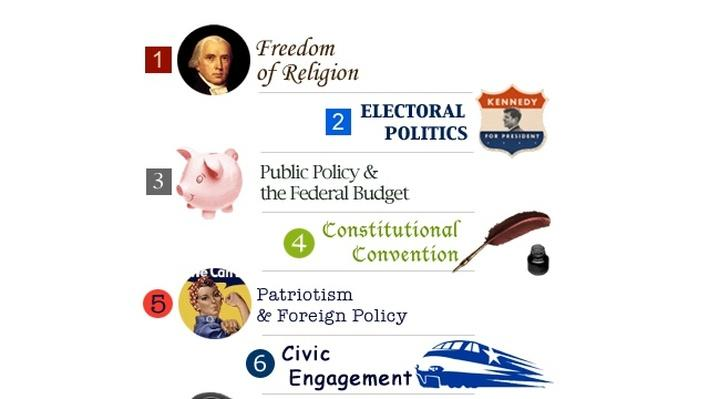Test Your Knowledge | Making Civics Real: Public Policy and the Federal Budget