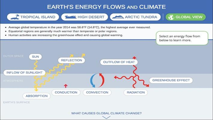 Earth's Energy Flows and Climate