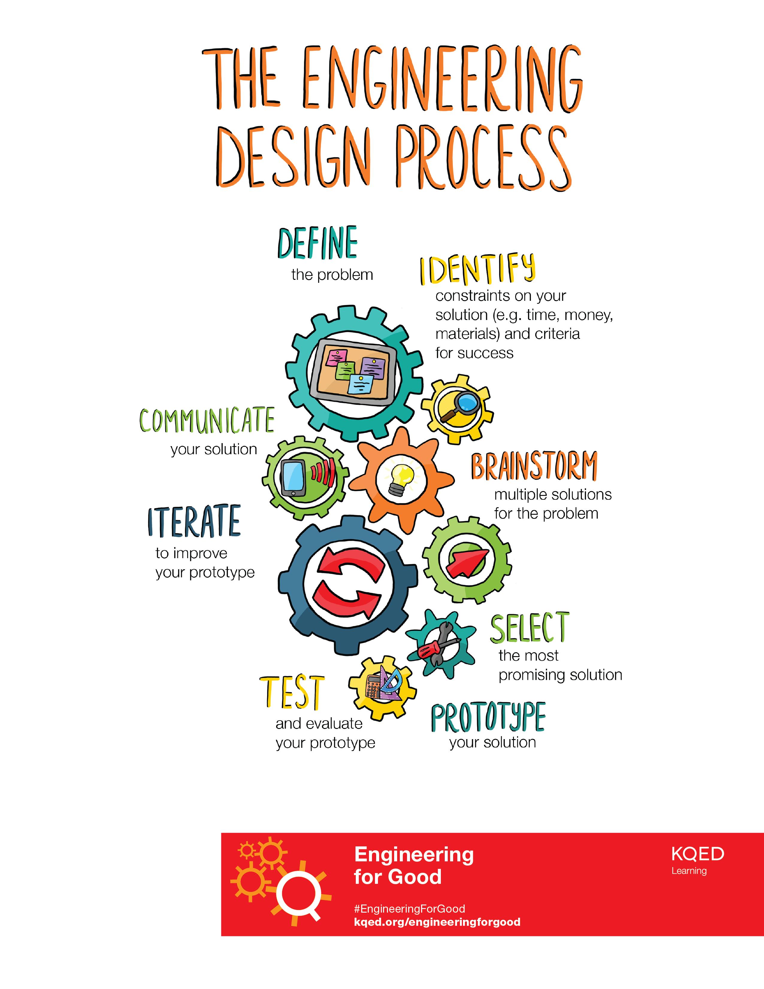Engineering Design Process Illustration Engineering For Good Pbs Learningmedia