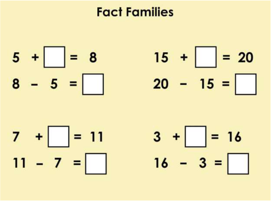 Fact Families - Interactive SMART Board Activity | Teaching Tips