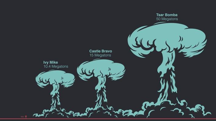 A graphic comparison of several types of hydrogen bombs