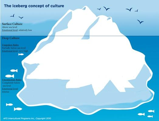 Iceberg of Concept Culture JPEG - Without Words