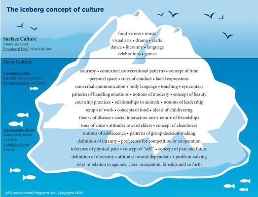 Iceberg of Concept Culture PDF - With Words