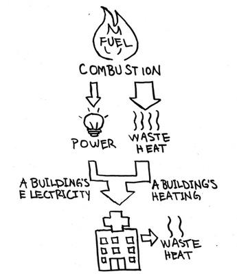 Turning Wasted Heat Into Power