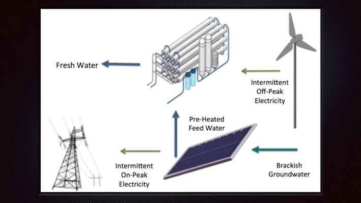 Integrating Solar Energy and Brackish Groundwater Desalination