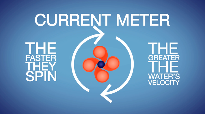 Current Meter | Teachable Moment