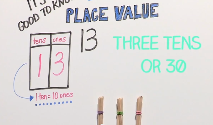 Understanding Place Value