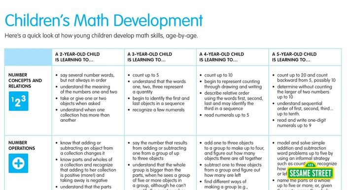 Children's Math Development   Sesame Street