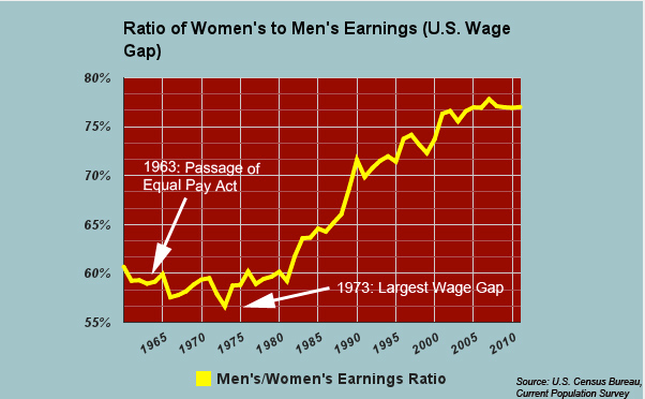 Real-World Proportional Relationships: Gender Wage Gap
