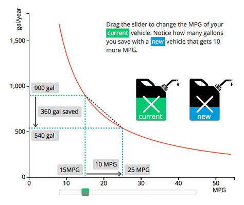 The Lowdown | Functional Relationship Between Quantities: Calculating Fuel Consumption