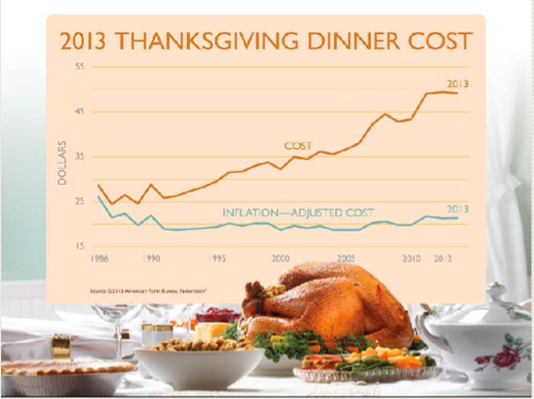 The Lowdown | Data Sets: What A Typical Thanksgiving Meal Costs This Year