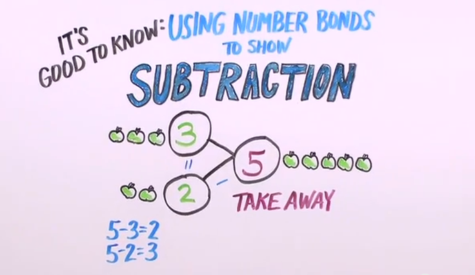Using a Number Bond to Show Subtraction
