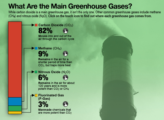 Sources of Greenhouse Gases
