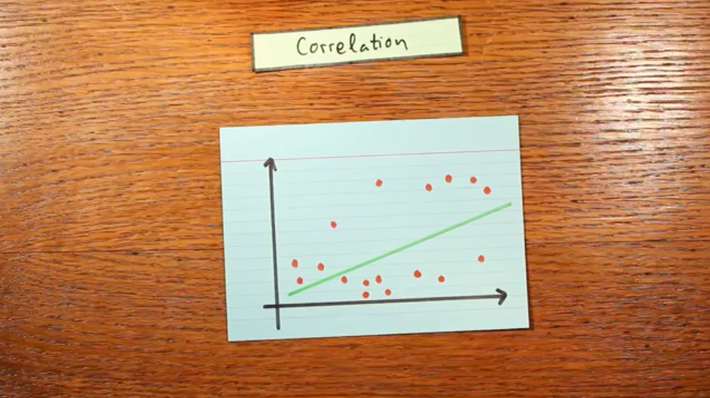 The Correlation Coefficient - Explained in Three Steps