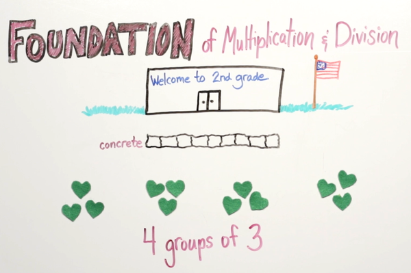 Foundation of Multiplication & Division