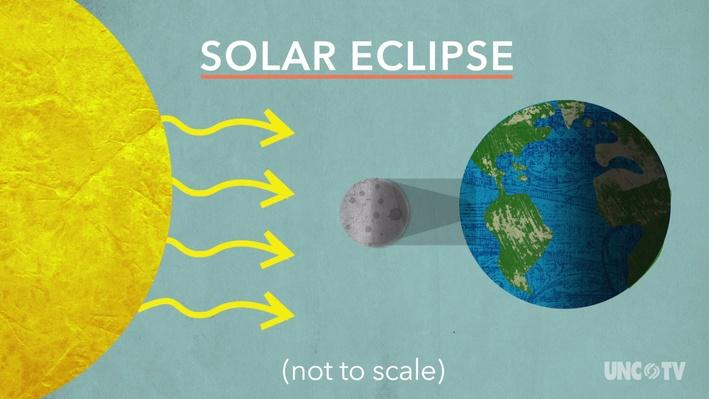 Solar Eclipse Animation Video