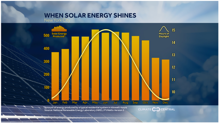 Maximizing Renewable Resources: Where and When to Use Solar Power