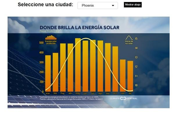 Graph of Solar Energy in New York City