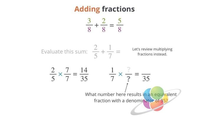 Adding Fractions | School Yourself Algebra