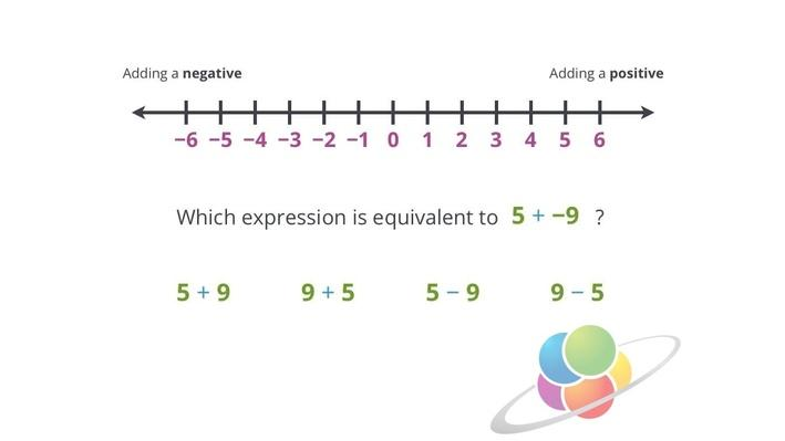 Adding Negative Numbers | School Yourself Algebra