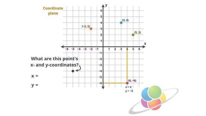 The Coordinate Plane | School Yourself Algebra